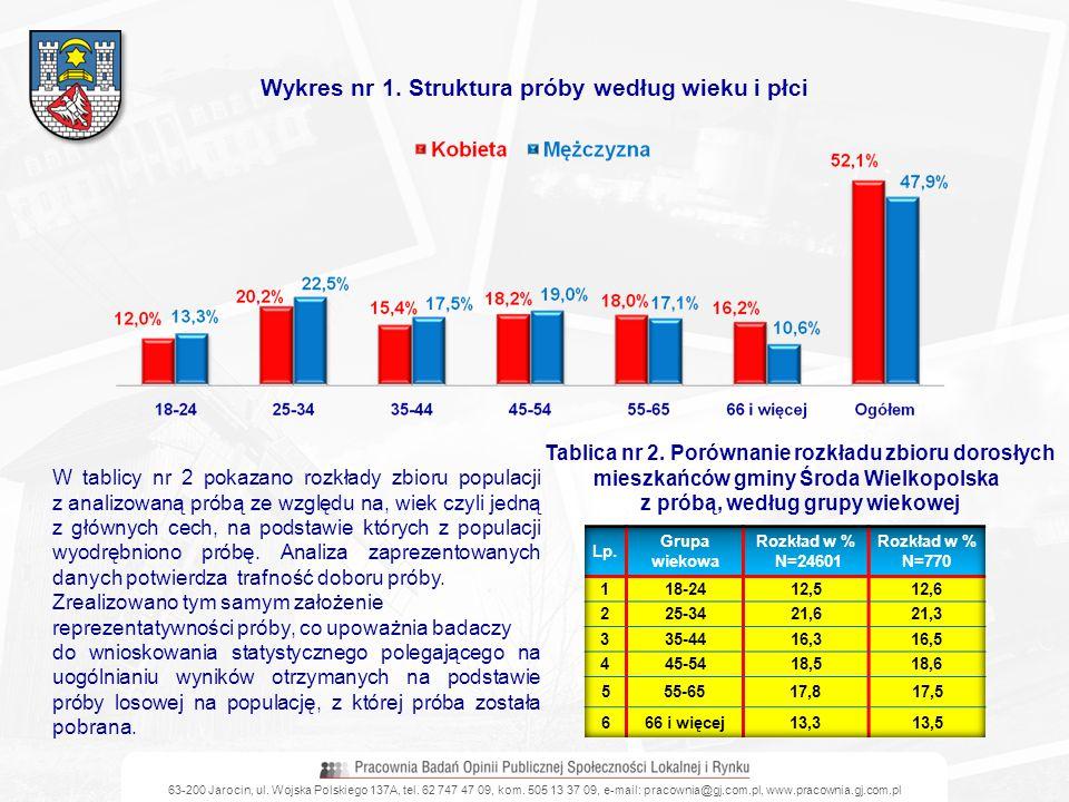 63-200 Jarocin, ul. Wojska Polskiego 137A, tel. 62 747 47 09, kom. 505 13 37 09, e-mail: pracownia@gj.com.pl, www.pracownia.gj.com.pl Wykres nr 1. Str