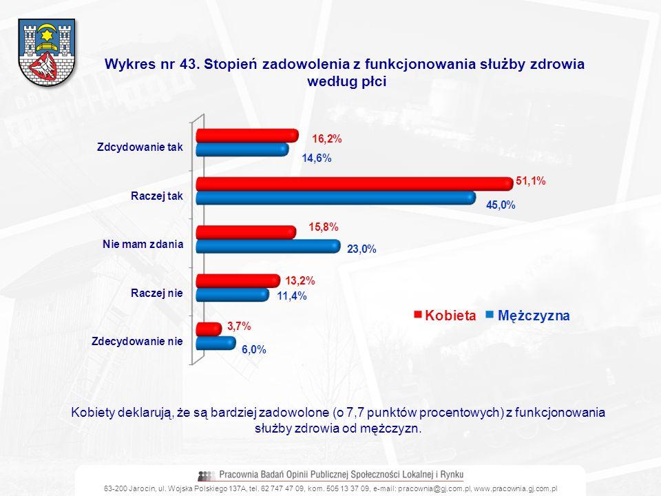 63-200 Jarocin, ul. Wojska Polskiego 137A, tel. 62 747 47 09, kom. 505 13 37 09, e-mail: pracownia@gj.com.pl, www.pracownia.gj.com.pl Wykres nr 43. St