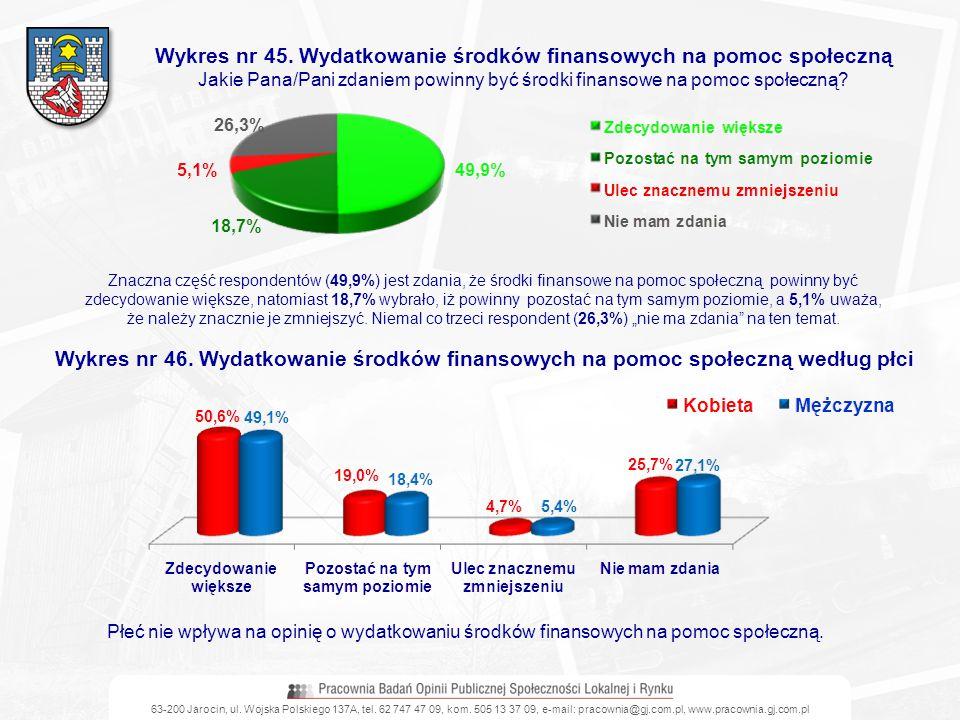 63-200 Jarocin, ul. Wojska Polskiego 137A, tel. 62 747 47 09, kom. 505 13 37 09, e-mail: pracownia@gj.com.pl, www.pracownia.gj.com.pl Wykres nr 45. Wy