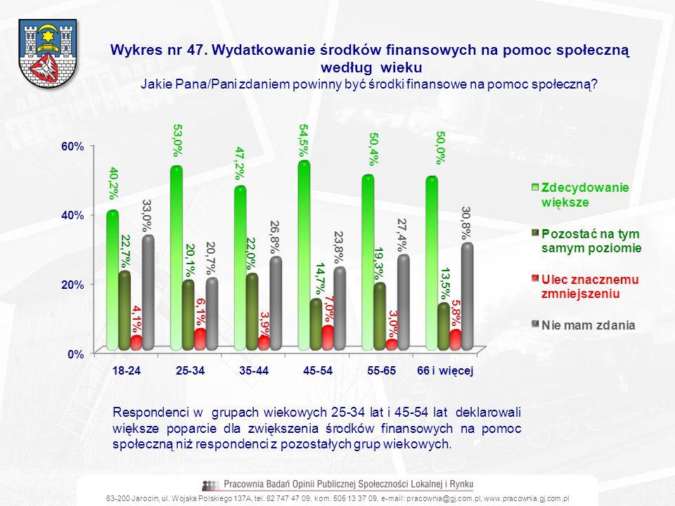 63-200 Jarocin, ul. Wojska Polskiego 137A, tel. 62 747 47 09, kom. 505 13 37 09, e-mail: pracownia@gj.com.pl, www.pracownia.gj.com.pl Wykres nr 47. Wy