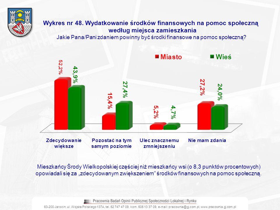 63-200 Jarocin, ul. Wojska Polskiego 137A, tel. 62 747 47 09, kom. 505 13 37 09, e-mail: pracownia@gj.com.pl, www.pracownia.gj.com.pl Wykres nr 48. Wy