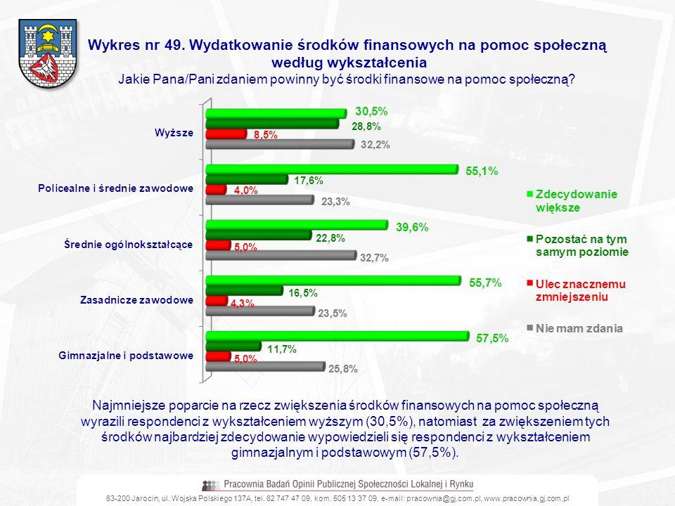 63-200 Jarocin, ul. Wojska Polskiego 137A, tel. 62 747 47 09, kom. 505 13 37 09, e-mail: pracownia@gj.com.pl, www.pracownia.gj.com.pl Wykres nr 49. Wy