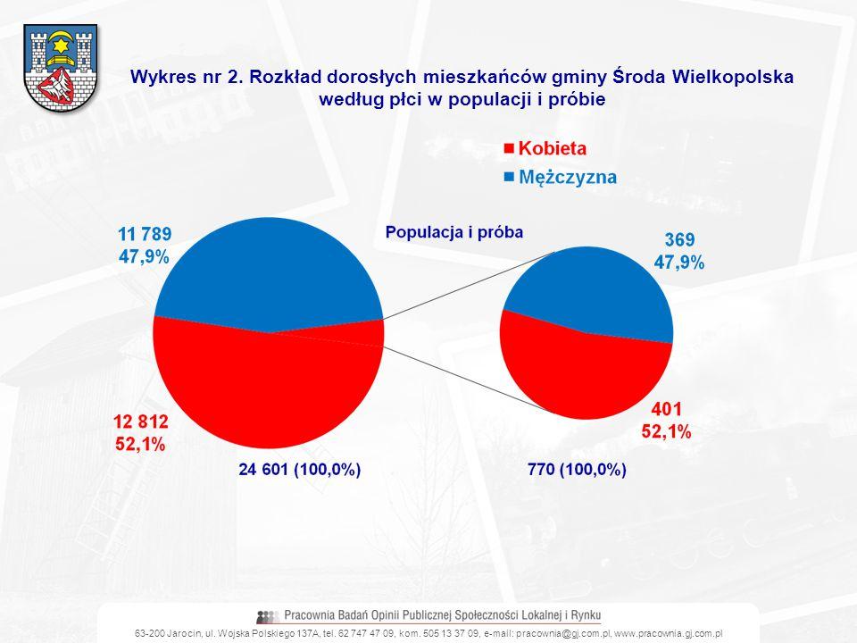 63-200 Jarocin, ul. Wojska Polskiego 137A, tel. 62 747 47 09, kom. 505 13 37 09, e-mail: pracownia@gj.com.pl, www.pracownia.gj.com.pl Wykres nr 2. Roz