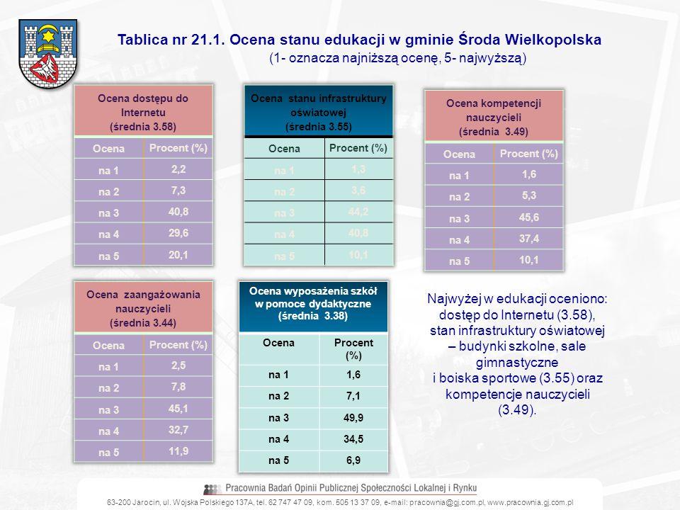 Tablica nr 21.1. Ocena stanu edukacji w gminie Środa Wielkopolska (1- oznacza najniższą ocenę, 5- najwyższą) Najwyżej w edukacji oceniono: dostęp do I