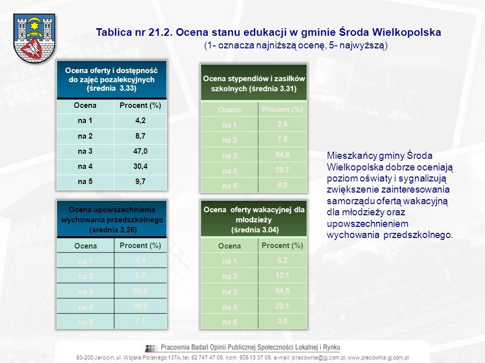 63-200 Jarocin, ul. Wojska Polskiego 137A, tel. 62 747 47 09, kom. 505 13 37 09, e-mail: pracownia@gj.com.pl, www.pracownia.gj.com.pl Tablica nr 21.2.