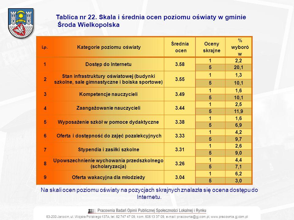 63-200 Jarocin, ul. Wojska Polskiego 137A, tel. 62 747 47 09, kom. 505 13 37 09, e-mail: pracownia@gj.com.pl, www.pracownia.gj.com.pl Lp. Kategorie po