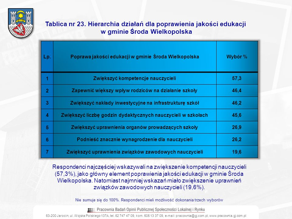 63-200 Jarocin, ul. Wojska Polskiego 137A, tel. 62 747 47 09, kom. 505 13 37 09, e-mail: pracownia@gj.com.pl, www.pracownia.gj.com.pl Tablica nr 23. H