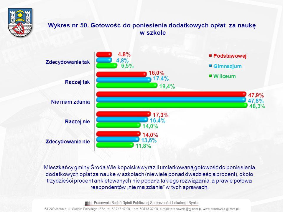 63-200 Jarocin, ul. Wojska Polskiego 137A, tel. 62 747 47 09, kom. 505 13 37 09, e-mail: pracownia@gj.com.pl, www.pracownia.gj.com.pl Wykres nr 50. Go