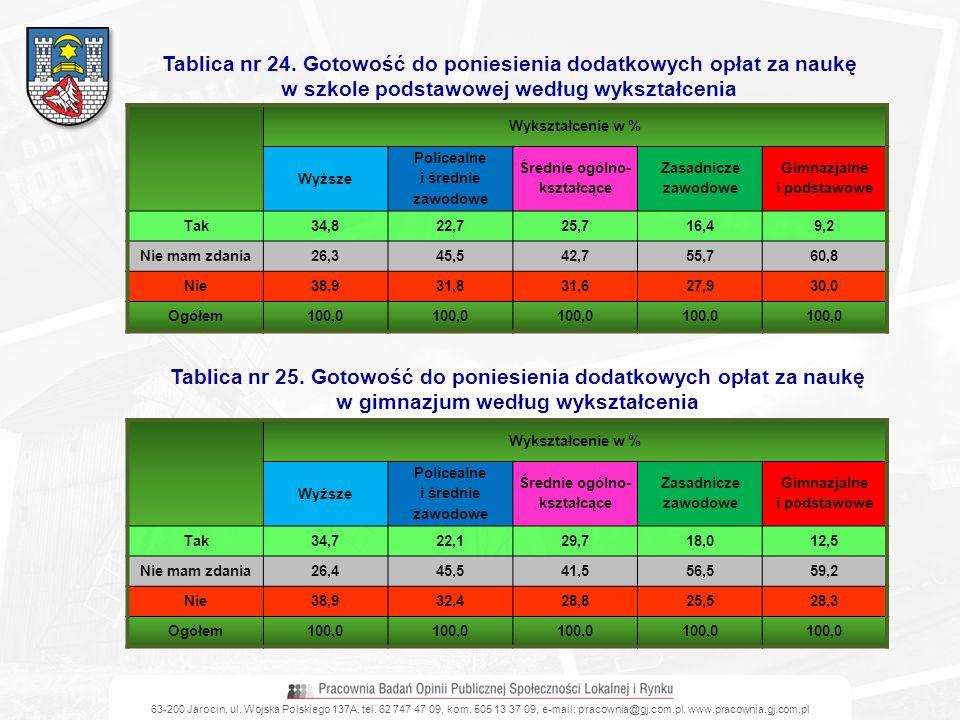 63-200 Jarocin, ul. Wojska Polskiego 137A, tel. 62 747 47 09, kom. 505 13 37 09, e-mail: pracownia@gj.com.pl, www.pracownia.gj.com.pl Tablica nr 24. G