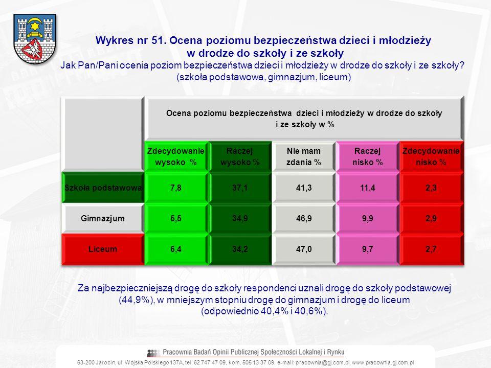 63-200 Jarocin, ul. Wojska Polskiego 137A, tel. 62 747 47 09, kom. 505 13 37 09, e-mail: pracownia@gj.com.pl, www.pracownia.gj.com.pl Wykres nr 51. Oc