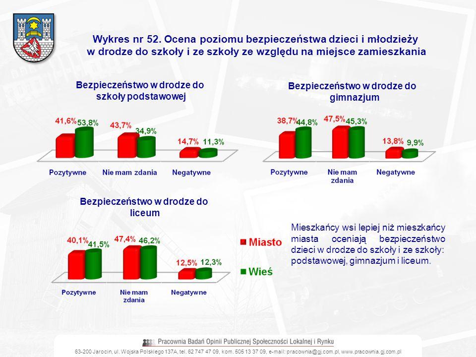 63-200 Jarocin, ul. Wojska Polskiego 137A, tel. 62 747 47 09, kom. 505 13 37 09, e-mail: pracownia@gj.com.pl, www.pracownia.gj.com.pl Wykres nr 52. Oc