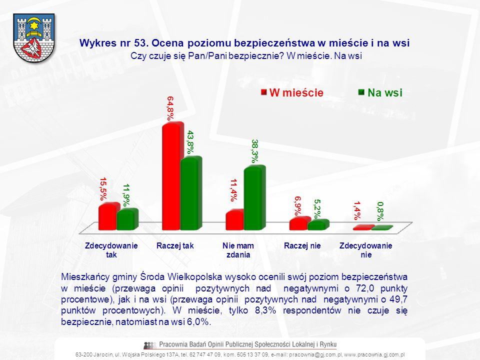 63-200 Jarocin, ul. Wojska Polskiego 137A, tel. 62 747 47 09, kom. 505 13 37 09, e-mail: pracownia@gj.com.pl, www.pracownia.gj.com.pl Wykres nr 53. Oc