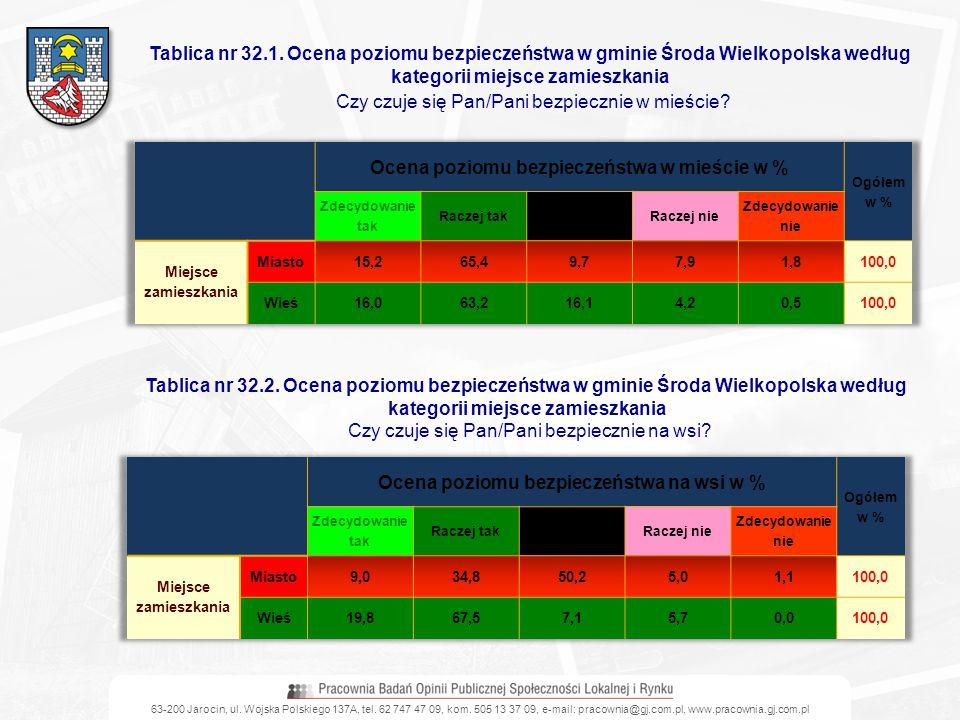 63-200 Jarocin, ul. Wojska Polskiego 137A, tel. 62 747 47 09, kom. 505 13 37 09, e-mail: pracownia@gj.com.pl, www.pracownia.gj.com.pl Tablica nr 32.1.