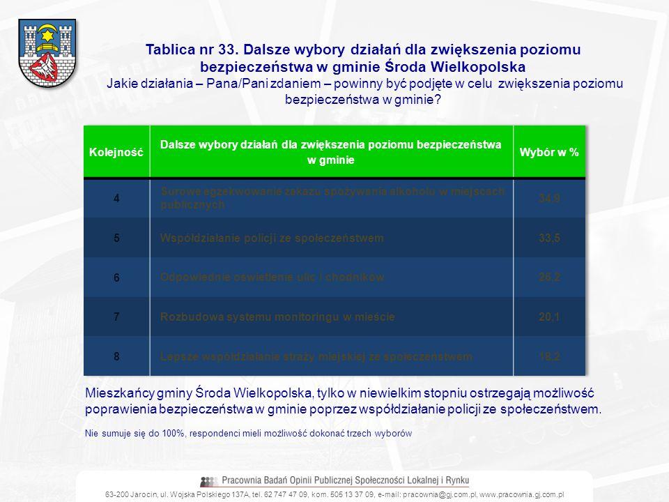 63-200 Jarocin, ul. Wojska Polskiego 137A, tel. 62 747 47 09, kom. 505 13 37 09, e-mail: pracownia@gj.com.pl, www.pracownia.gj.com.pl Tablica nr 33. D