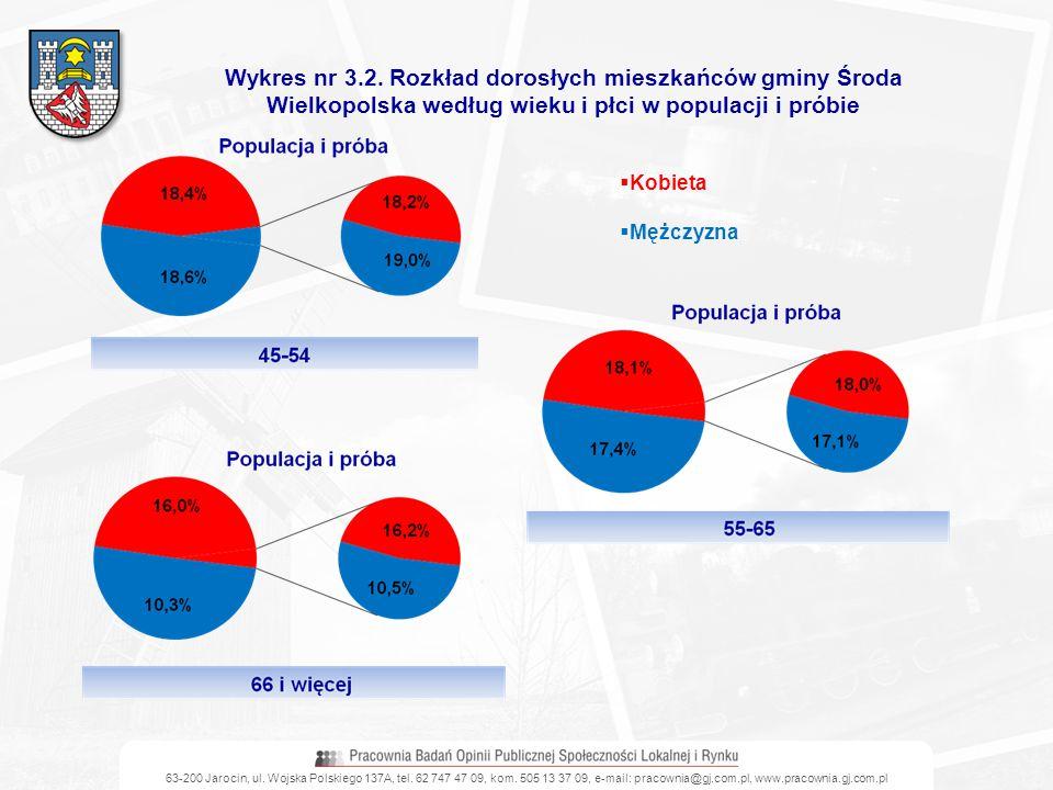 63-200 Jarocin, ul. Wojska Polskiego 137A, tel. 62 747 47 09, kom. 505 13 37 09, e-mail: pracownia@gj.com.pl, www.pracownia.gj.com.pl Wykres nr 3.2. R
