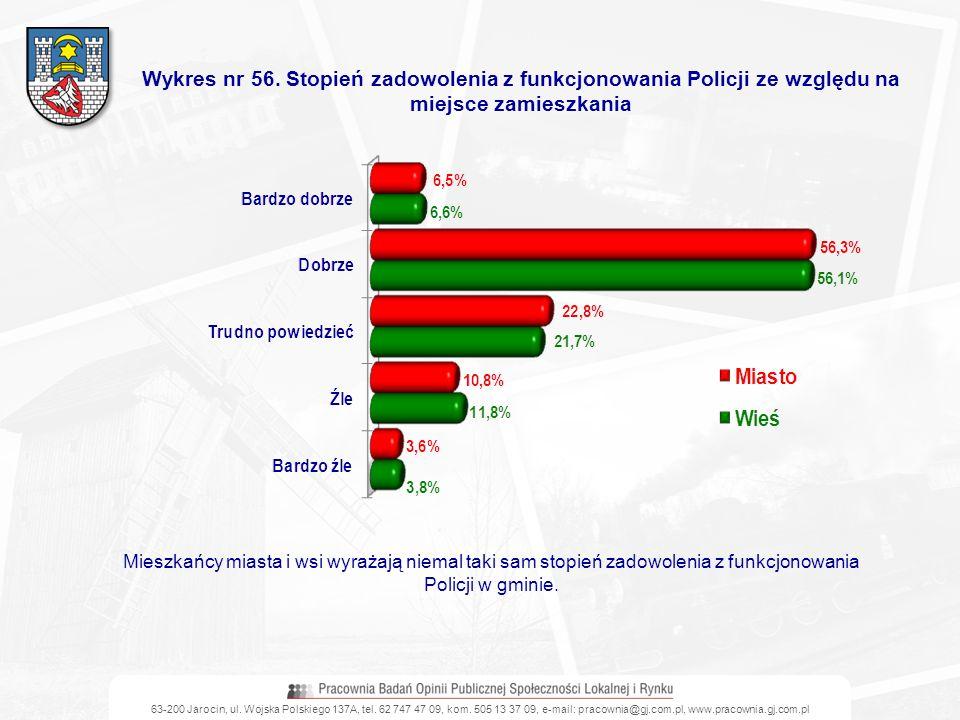 63-200 Jarocin, ul. Wojska Polskiego 137A, tel. 62 747 47 09, kom. 505 13 37 09, e-mail: pracownia@gj.com.pl, www.pracownia.gj.com.pl Wykres nr 56. St