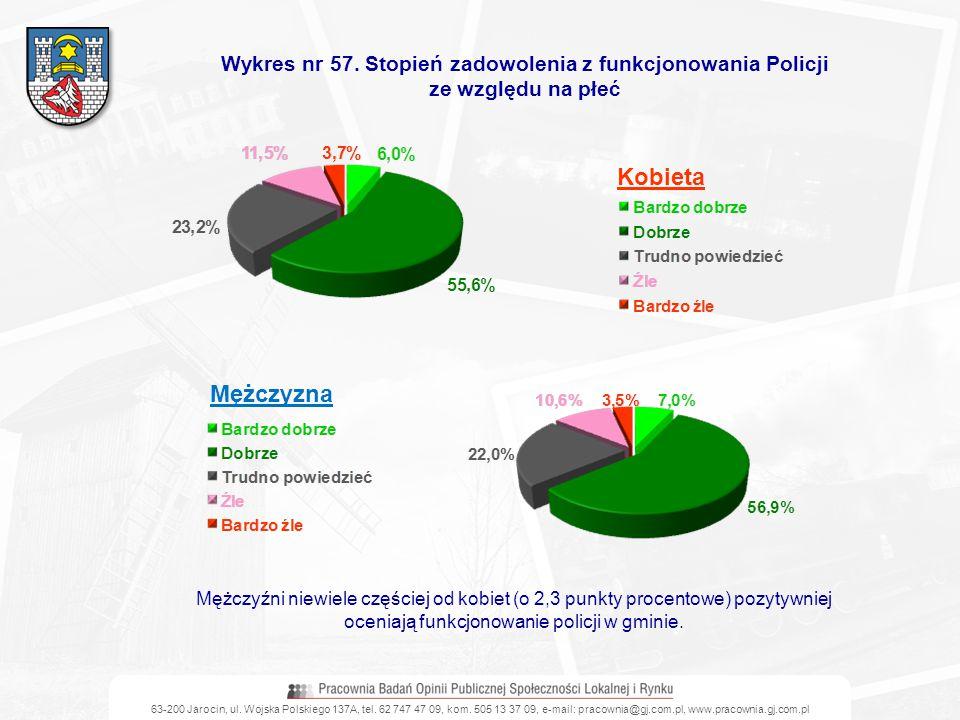 63-200 Jarocin, ul. Wojska Polskiego 137A, tel. 62 747 47 09, kom. 505 13 37 09, e-mail: pracownia@gj.com.pl, www.pracownia.gj.com.pl Wykres nr 57. St