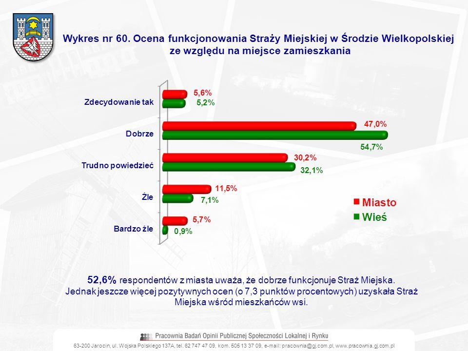 63-200 Jarocin, ul. Wojska Polskiego 137A, tel. 62 747 47 09, kom. 505 13 37 09, e-mail: pracownia@gj.com.pl, www.pracownia.gj.com.pl Wykres nr 60. Oc