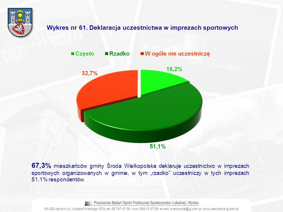 Wykres nr 61. Deklaracja uczestnictwa w imprezach sportowych 67,3% mieszkańców gminy Środa Wielkopolska deklaruje uczestnictwo w imprezach sportowych