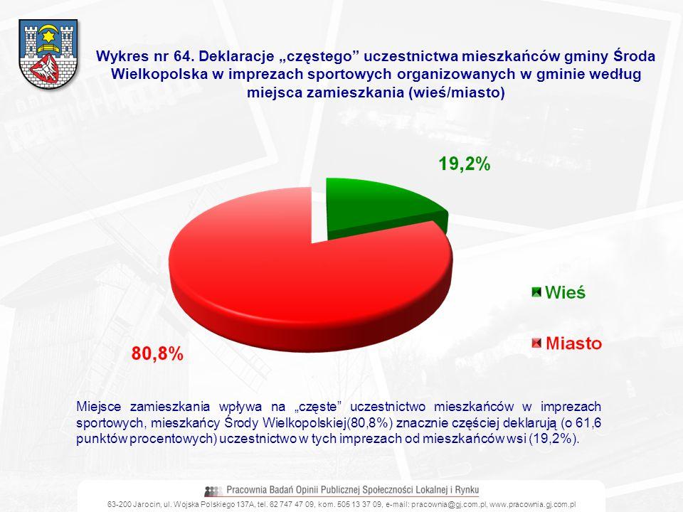 63-200 Jarocin, ul. Wojska Polskiego 137A, tel. 62 747 47 09, kom. 505 13 37 09, e-mail: pracownia@gj.com.pl, www.pracownia.gj.com.pl Wykres nr 64. De