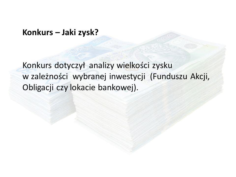 Konkurs – Jaki zysk? Konkurs dotyczył analizy wielkości zysku w zależności wybranej inwestycji (Funduszu Akcji, Obligacji czy lokacie bankowej).