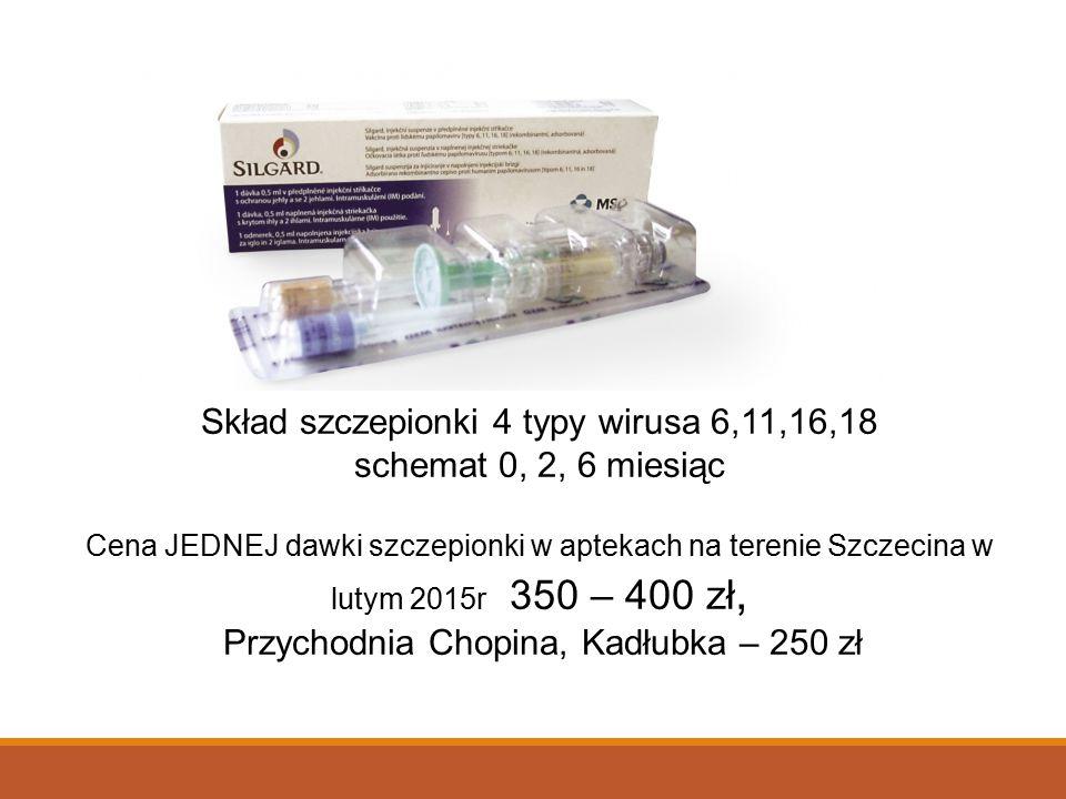 Skład szczepionki 4 typy wirusa 6,11,16,18 schemat 0, 2, 6 miesiąc Cena JEDNEJ dawki szczepionki w aptekach na terenie Szczecina w lutym 2015r 350 – 400 zł, Przychodnia Chopina, Kadłubka – 250 zł