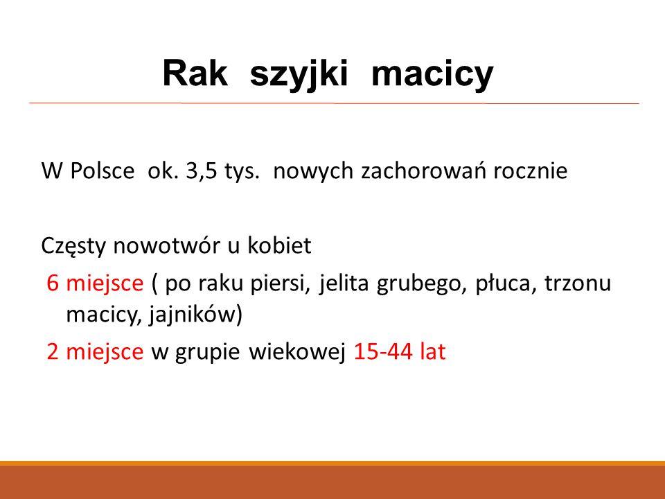 W Polsce ok. 3,5 tys. nowych zachorowań rocznie Częsty nowotwór u kobiet 6 miejsce ( po raku piersi, jelita grubego, płuca, trzonu macicy, jajników) 2