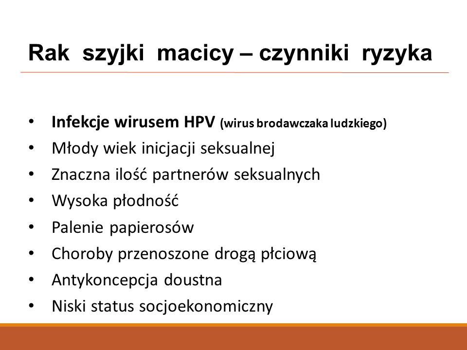 Infekcje wirusem HPV (wirus brodawczaka ludzkiego) Młody wiek inicjacji seksualnej Znaczna ilość partnerów seksualnych Wysoka płodność Palenie papierosów Choroby przenoszone drogą płciową Antykoncepcja doustna Niski status socjoekonomiczny Rak szyjki macicy – czynniki ryzyka