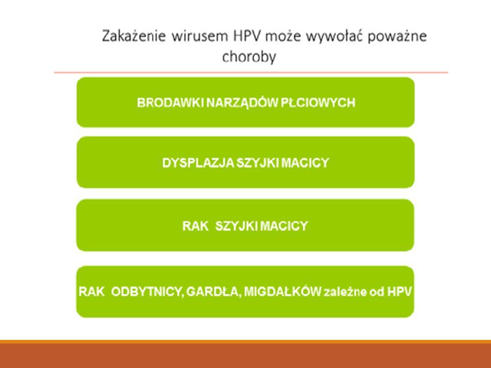 Charakterystyka produktu - SILGARD Wskazania - szczepionka stosowaną od 9 r.ż.