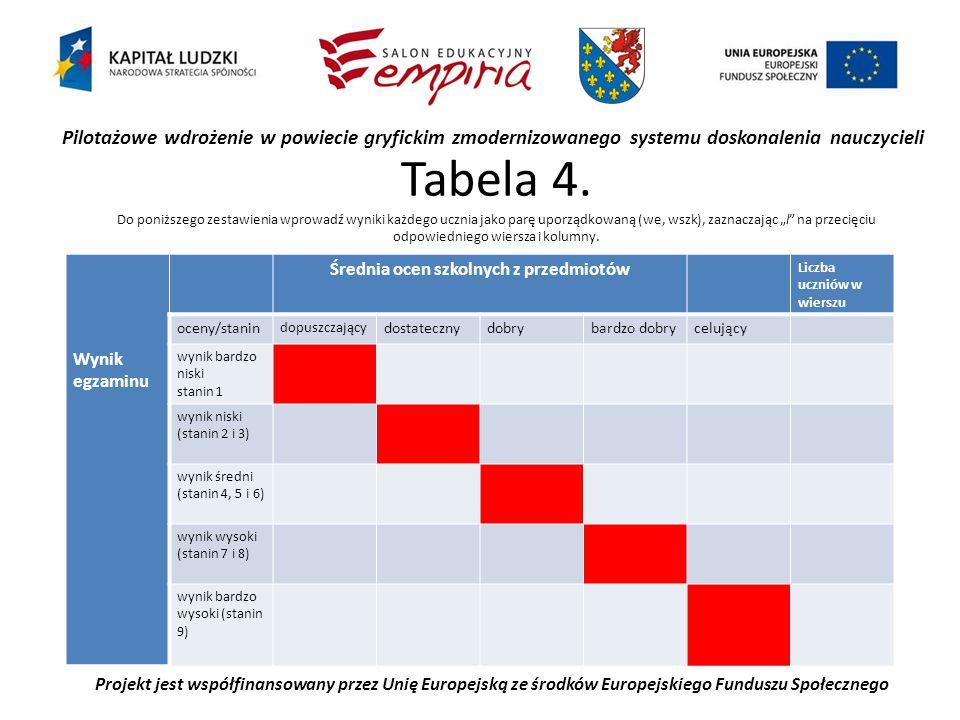 Pilotażowe wdrożenie w powiecie gryfickim zmodernizowanego systemu doskonalenia nauczycieli Projekt jest współfinansowany przez Unię Europejską ze środków Europejskiego Funduszu Społecznego Tabela 4.
