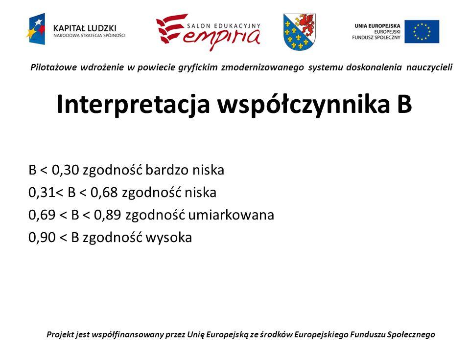 Pilotażowe wdrożenie w powiecie gryfickim zmodernizowanego systemu doskonalenia nauczycieli Projekt jest współfinansowany przez Unię Europejską ze środków Europejskiego Funduszu Społecznego Interpretacja współczynnika B B < 0,30 zgodność bardzo niska 0,31< B < 0,68 zgodność niska 0,69 < B < 0,89 zgodność umiarkowana 0,90 < B zgodność wysoka