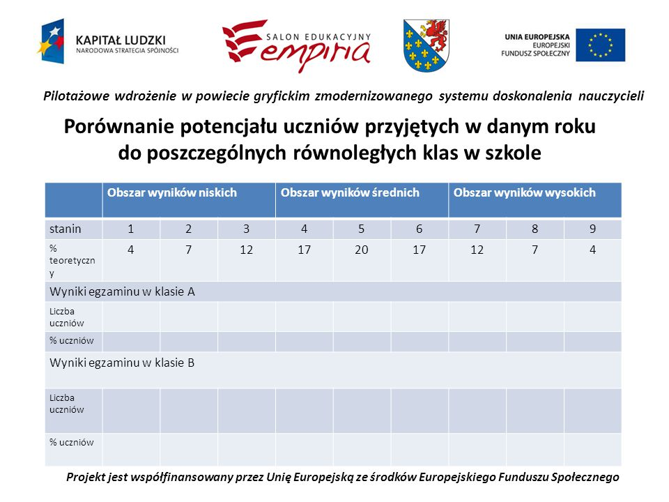 Pilotażowe wdrożenie w powiecie gryfickim zmodernizowanego systemu doskonalenia nauczycieli Projekt jest współfinansowany przez Unię Europejską ze środków Europejskiego Funduszu Społecznego Porównanie potencjału uczniów przyjętych w danym roku do poszczególnych równoległych klas w szkole Obszar wyników niskichObszar wyników średnichObszar wyników wysokich stanin123456789 % teoretyczn y 47121720171274 Wyniki egzaminu w klasie A Liczba uczniów % uczniów Wyniki egzaminu w klasie B Liczba uczniów % uczniów