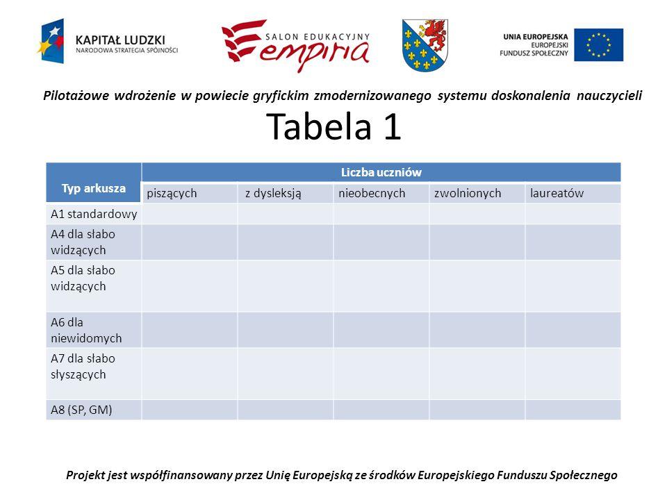 Pilotażowe wdrożenie w powiecie gryfickim zmodernizowanego systemu doskonalenia nauczycieli Projekt jest współfinansowany przez Unię Europejską ze środków Europejskiego Funduszu Społecznego Tabela 1 Typ arkusza Liczba uczniów piszących z dysleksjąnieobecnychzwolnionychlaureatów A1 standardowy A4 dla słabo widzących A5 dla słabo widzących A6 dla niewidomych A7 dla słabo słyszących A8 (SP, GM)