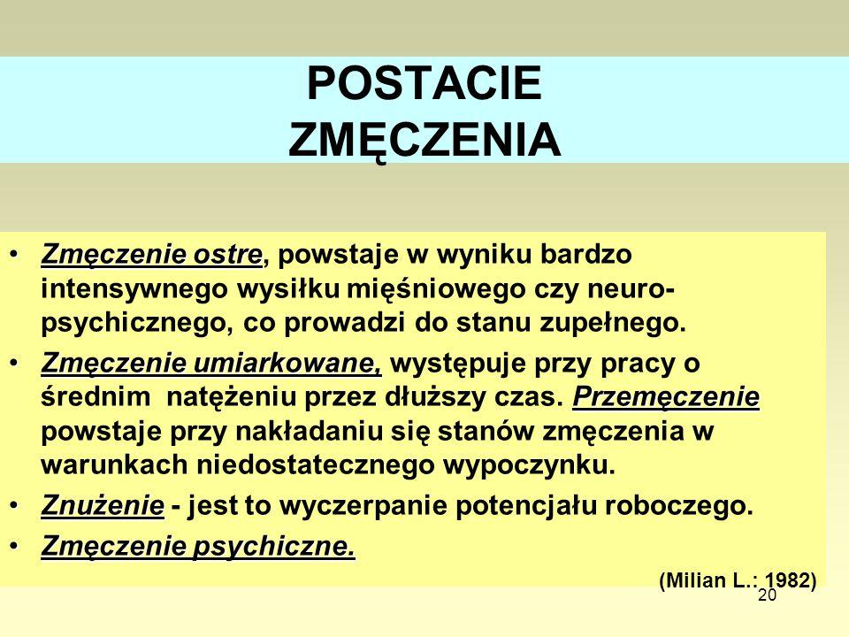 20 POSTACIE ZMĘCZENIA Zmęczenie ostreZmęczenie ostre, powstaje w wyniku bardzo intensywnego wysiłku mięśniowego czy neuro- psychicznego, co prowadzi d