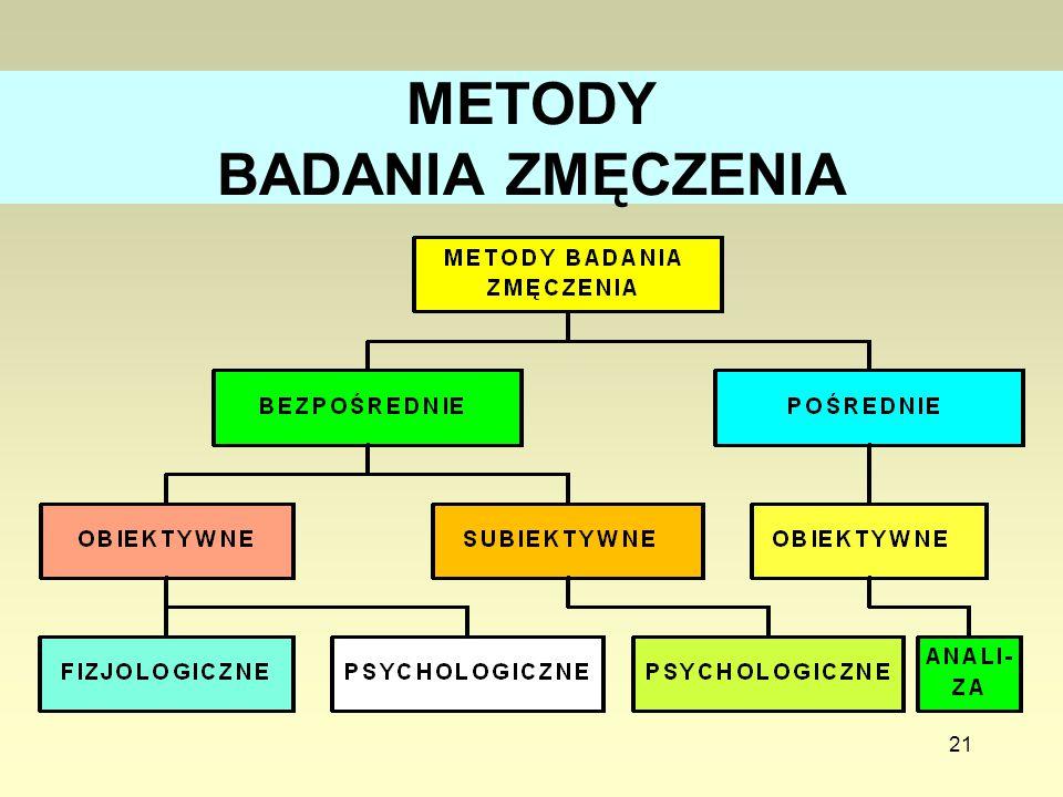 21 METODY BADANIA ZMĘCZENIA