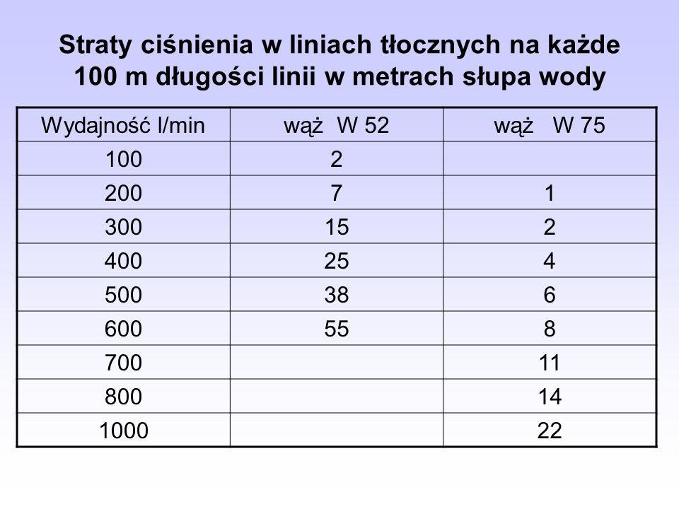 Straty ciśnienia w liniach tłocznych na każde 100 m długości linii w metrach słupa wody Wydajność l/minwąż W 52wąż W 75 1002 20071 300152 400254 50038