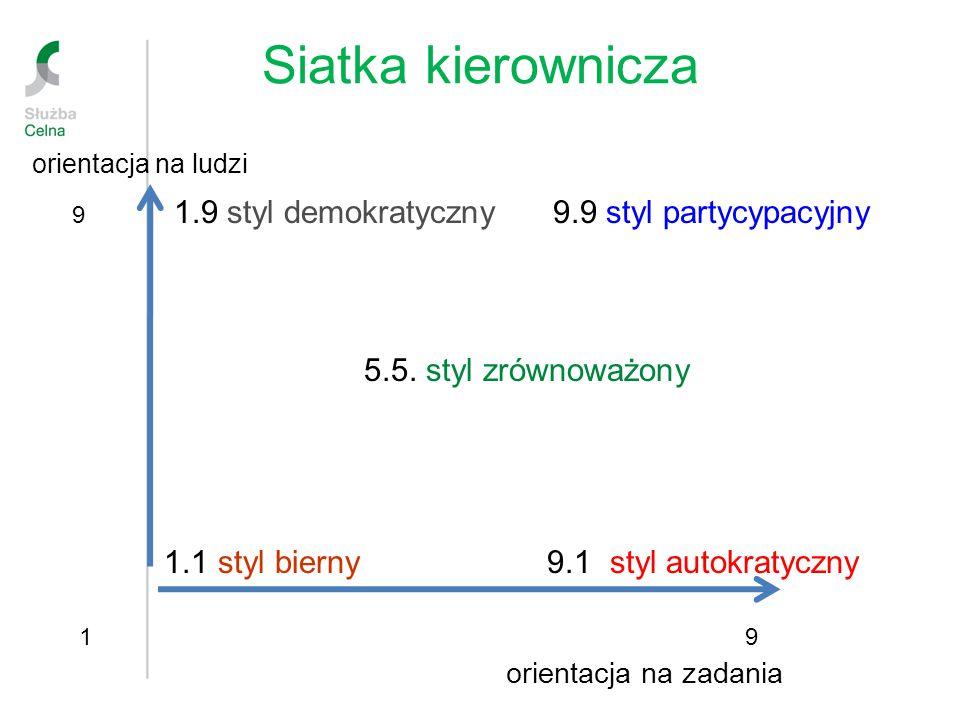 Siatka kierownicza orientacja na ludzi 9 1.9 styl demokratyczny 9.9 styl partycypacyjny 5.5. styl zrównoważony 1.1 styl bierny 9.1 styl autokratyczny