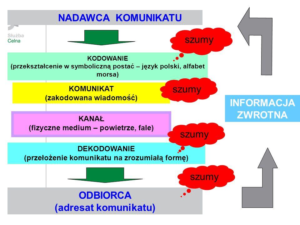 NADAWCA KOMUNIKATU KODOWANIE (przekształcenie w symboliczną postać – język polski, alfabet morsa) KOMUNIKAT (zakodowana wiadomość) KANAŁ (fizyczne med