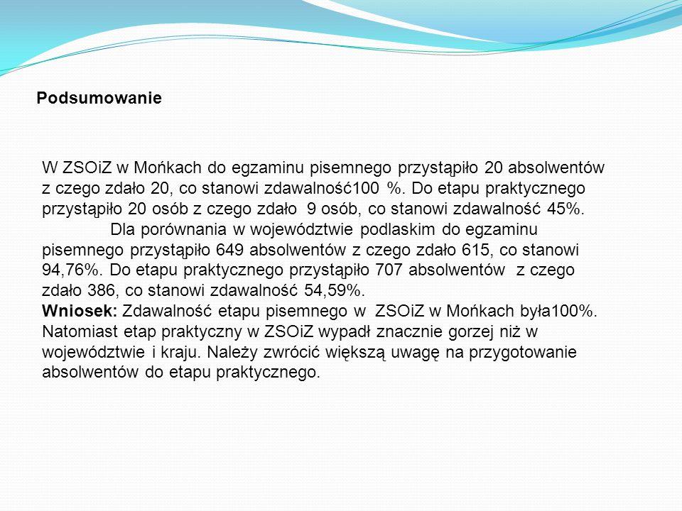 Podsumowanie W ZSOiZ w Mońkach do egzaminu pisemnego przystąpiło 20 absolwentów z czego zdało 20, co stanowi zdawalność100 %.