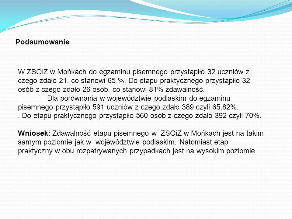 Podsumowanie W ZSOiZ w Mońkach do egzaminu pisemnego przystąpiło 32 uczniów z czego zdało 21, co stanowi 65 %.