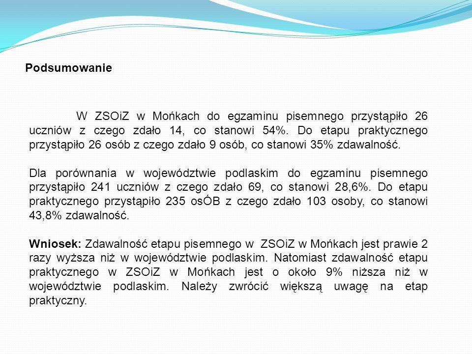 Podsumowanie W ZSOiZ w Mońkach do egzaminu pisemnego przystąpiło 26 uczniów z czego zdało 14, co stanowi 54%.