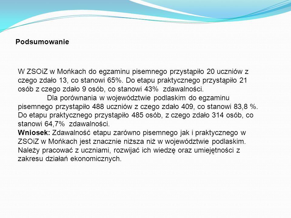 Podsumowanie W ZSOiZ w Mońkach do egzaminu pisemnego przystąpiło 20 uczniów z czego zdało 13, co stanowi 65%.