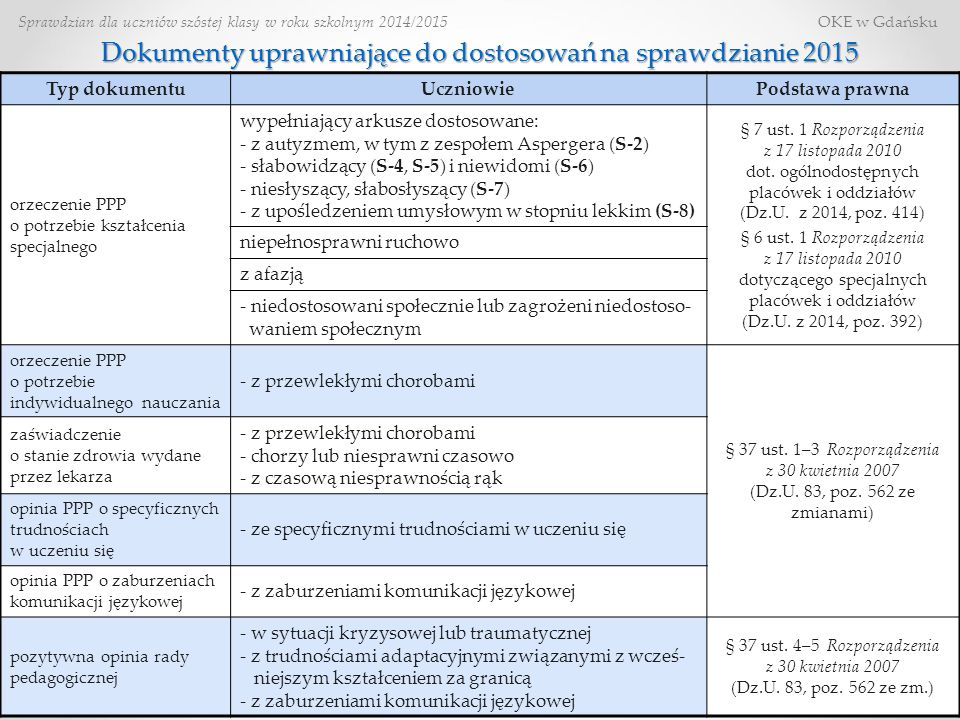Dokumenty uprawniające do dostosowań na sprawdzianie 2015 19 Sprawdzian dla uczniów szóstej klasy w roku szkolnym 2014/2015 OKE w Gdańsku Typ dokumentuUczniowiePodstawa prawna orzeczenie PPP o potrzebie kształcenia specjalnego wypełniający arkusze dostosowane: - z autyzmem, w tym z zespołem Aspergera (S-2) - słabowidzący (S-4, S-5) i niewidomi (S-6) - niesłyszący, słabosłyszący (S-7) - z upośledzeniem umysłowym w stopniu lekkim (S-8) § 7 ust.