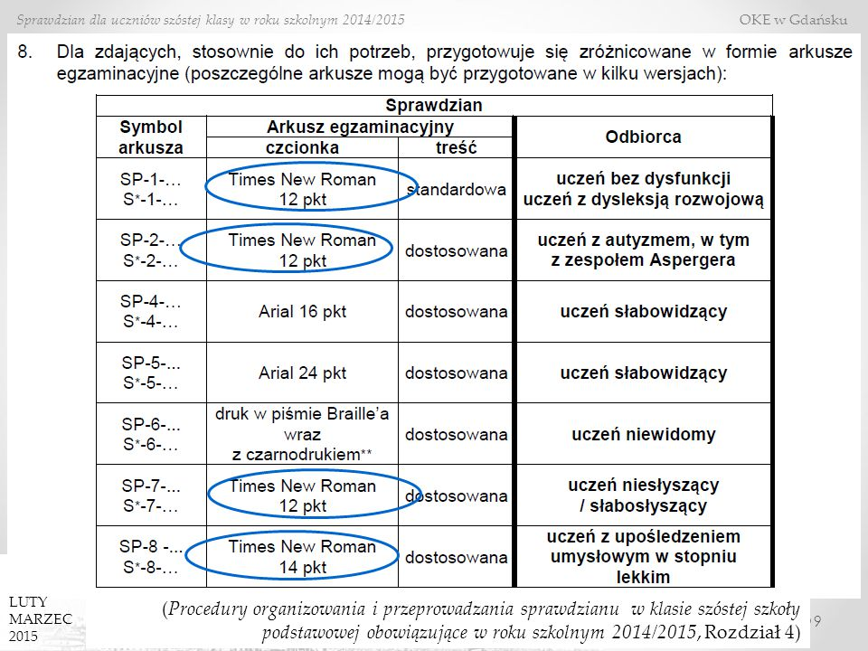 9 Sprawdzian dla uczniów szóstej klasy w roku szkolnym 2014/2015 OKE w Gdańsku (Procedury organizowania i przeprowadzania sprawdzianu w klasie szóstej szkoły podstawowej obowiązujące w roku szkolnym 2014/2015, Rozdział 4) LUTY MARZEC 2015