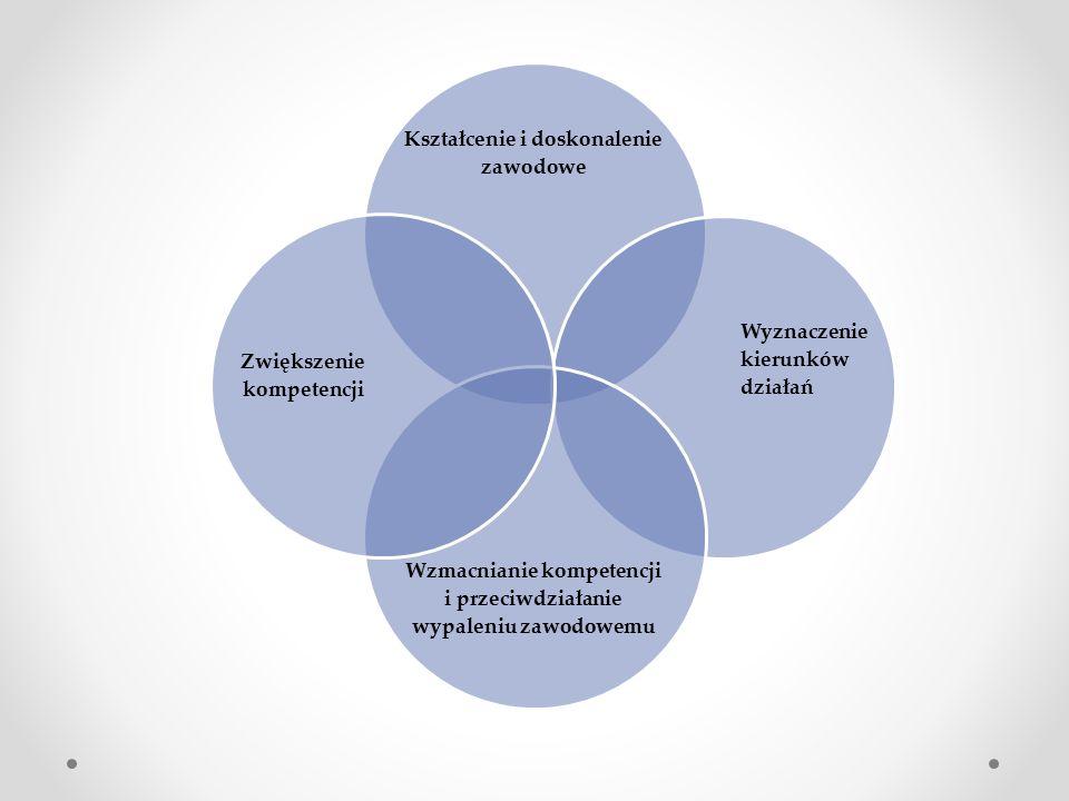 Kształcenie i doskonalenie zawodowe Wyznaczenie kierunków działań Wzmacnianie kompetencji i przeciwdziałanie wypaleniu zawodowemu Zwiększenie kompeten