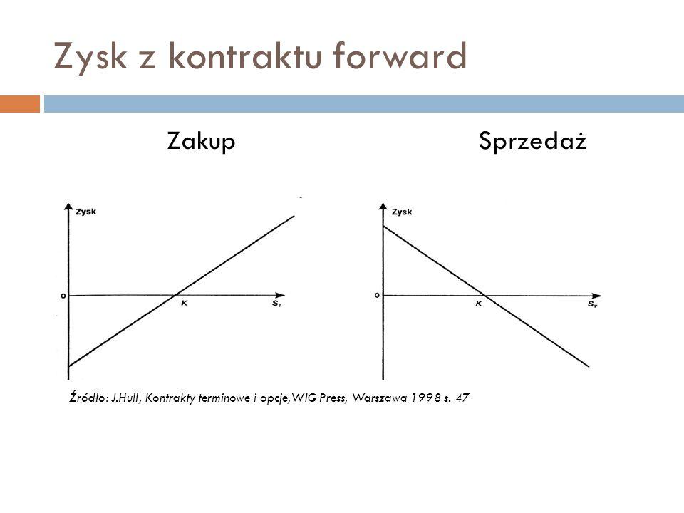 FRA  Odmiana kontraktu forward  Polega na przyjęciu umówionej w kontrakcie stopy procentowej od kapitału o ustalonej wysokości i porównanie jej z wybraną stopą procentową na rynku kasowym  W dniu wykupienia kontraktu, strony kontraktu rozliczają się z różnicy pomiędzy umówioną stopą procentową a stanem wybranej stopy na rynku kasowym pomnożoną przez wartość ustalonego kapitału