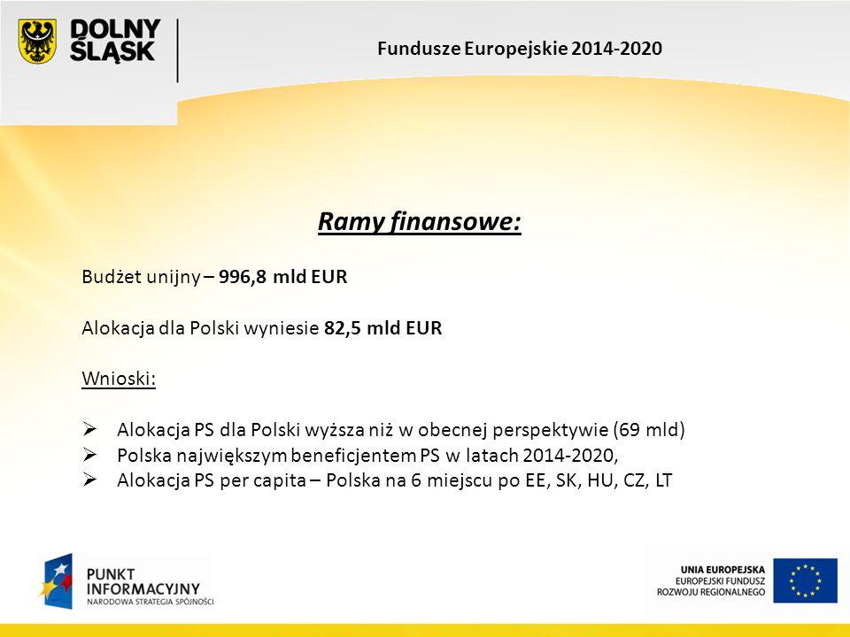 Fundusze Europejskie 2014-2020 Ramy finansowe: Budżet unijny – 996,8 mld EUR Alokacja dla Polski wyniesie 82,5 mld EUR Wnioski:  Alokacja PS dla Pols