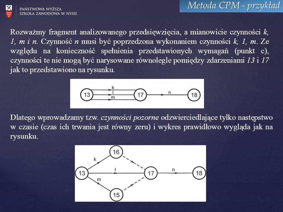 Metoda CPM - przykład Rozważmy fragment analizowanego przedsięwzięcia, a mianowicie czynności k, 1, m i n.