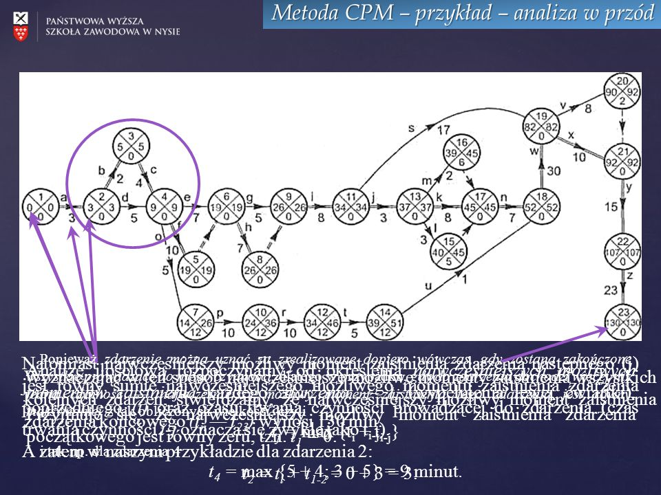 Metoda CPM – przykład – analiza w przód Analizę ilościową rozpoczynamy od określenia najwcześniejszych możliwych momentów zaistnienia każdego zdarzenia — t i (wypełnienia lewej ćwiartki).