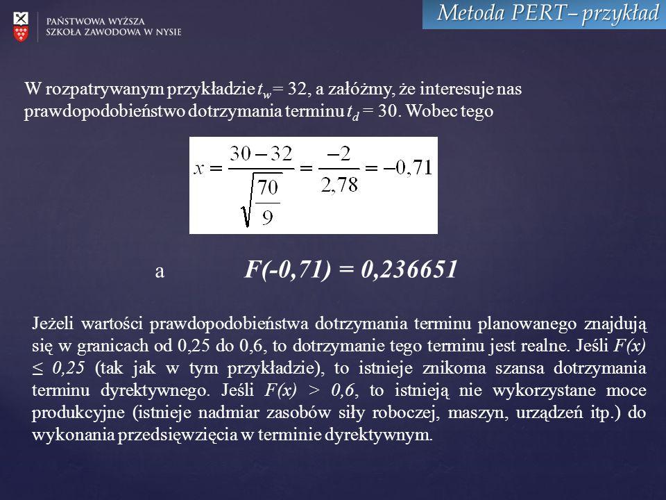 Metoda PERT– przykład W rozpatrywanym przykładzie t w = 32, a załóżmy, że interesuje nas prawdopodobieństwo dotrzymania terminu t d = 30.